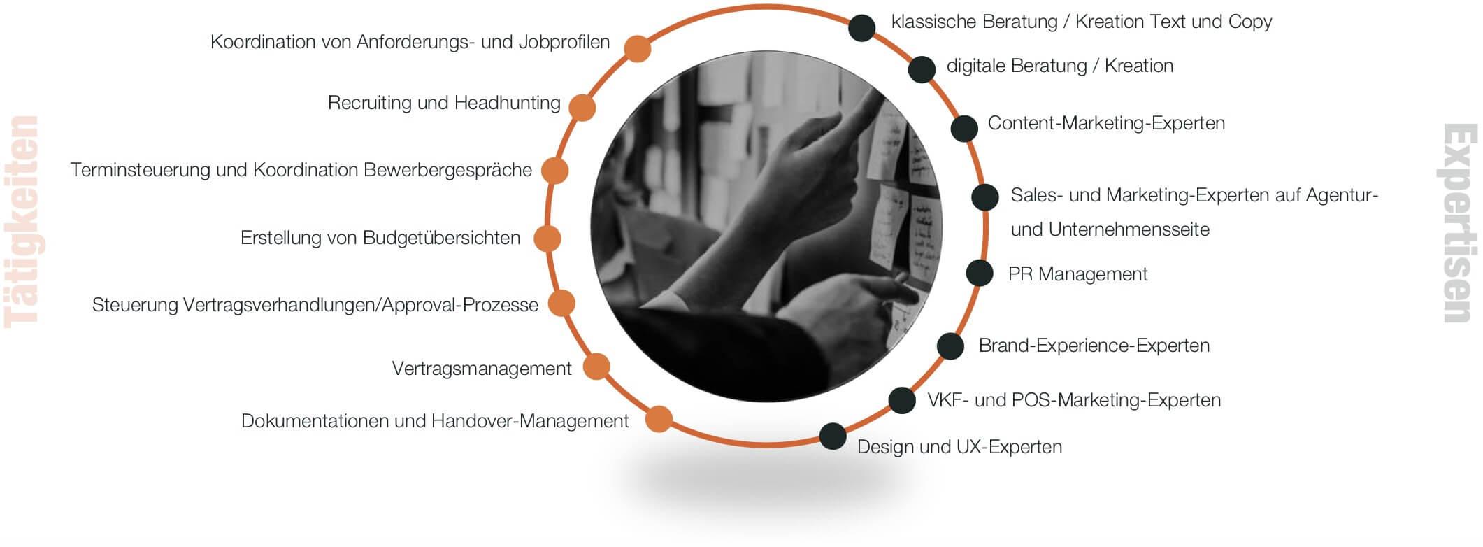Infografik Personalentwicklung